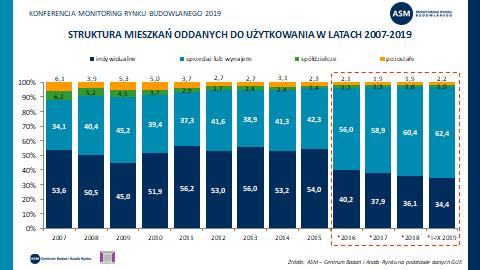 Struktura mieszkań oddanych do użytkowania w latach 2007-2019